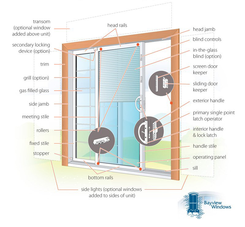 Anatomy of a vinyl patio door