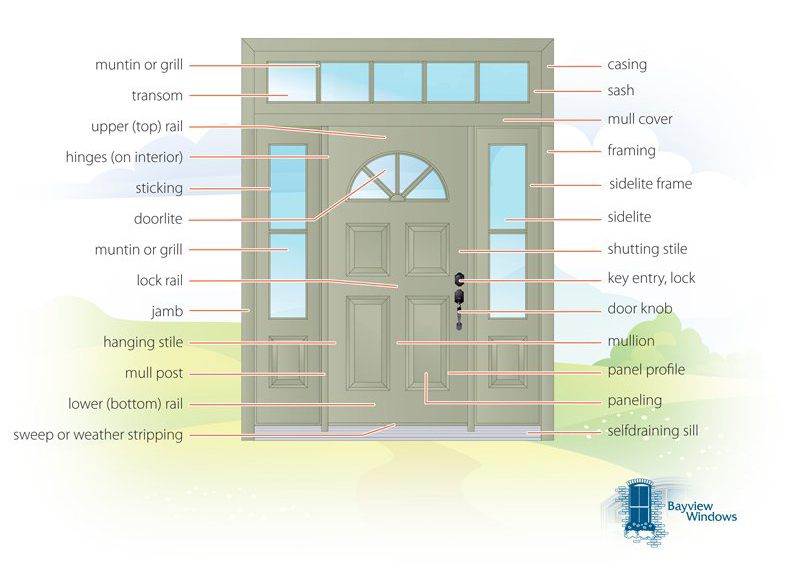 anatomy of an entrance door