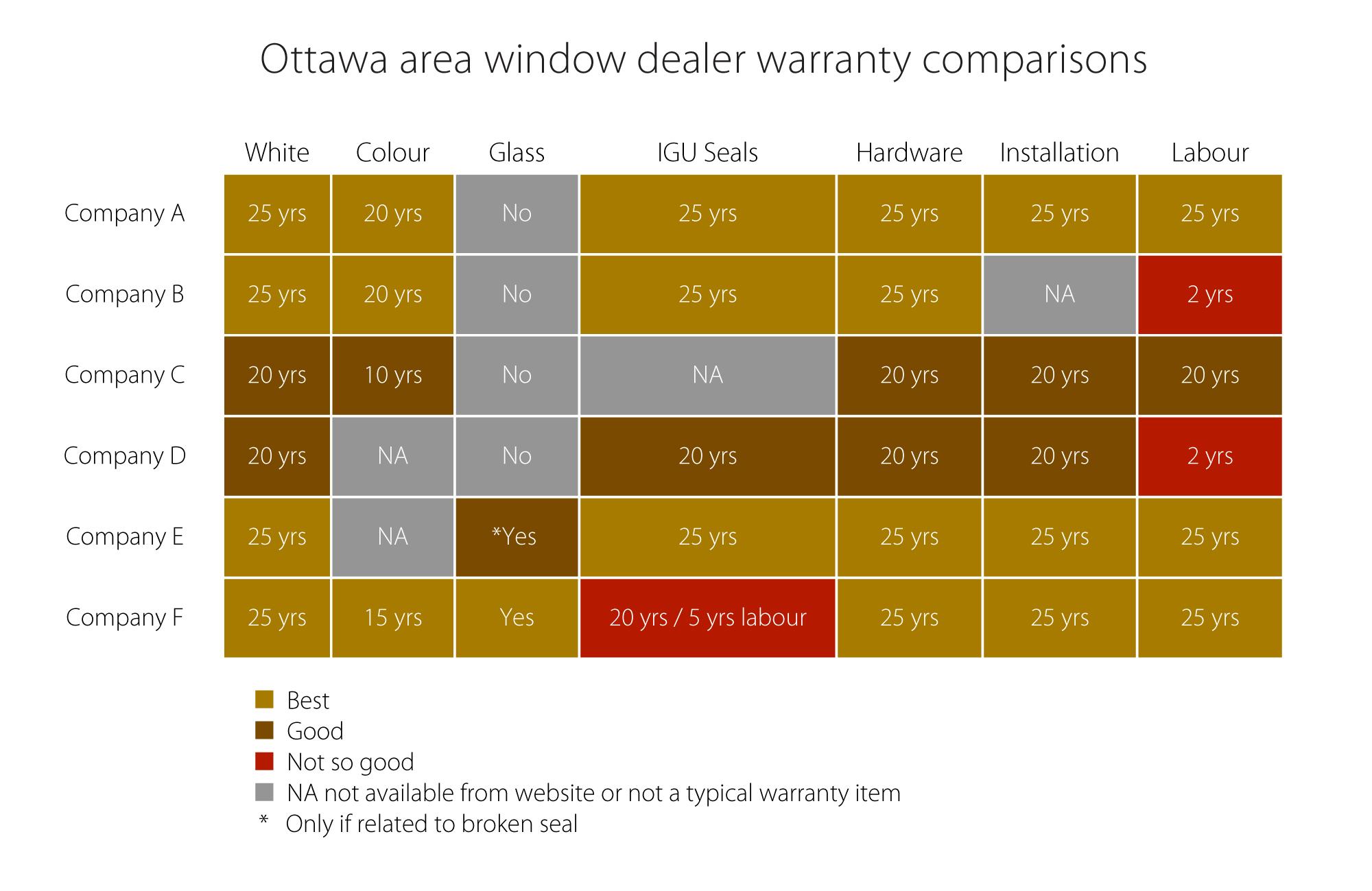 Ottawa Window Warranty Comparisons