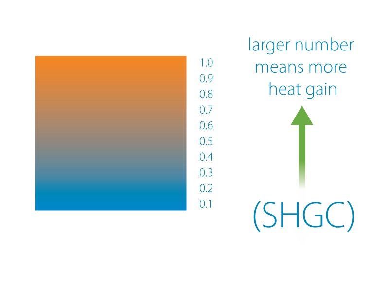 the higher the SHGC, the number, the greater the solar gain