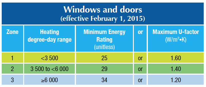 What Are Energy Star Climate Zones