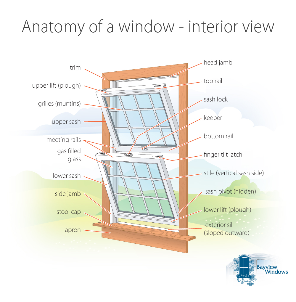 Blog entry > Anatomy of a window interior