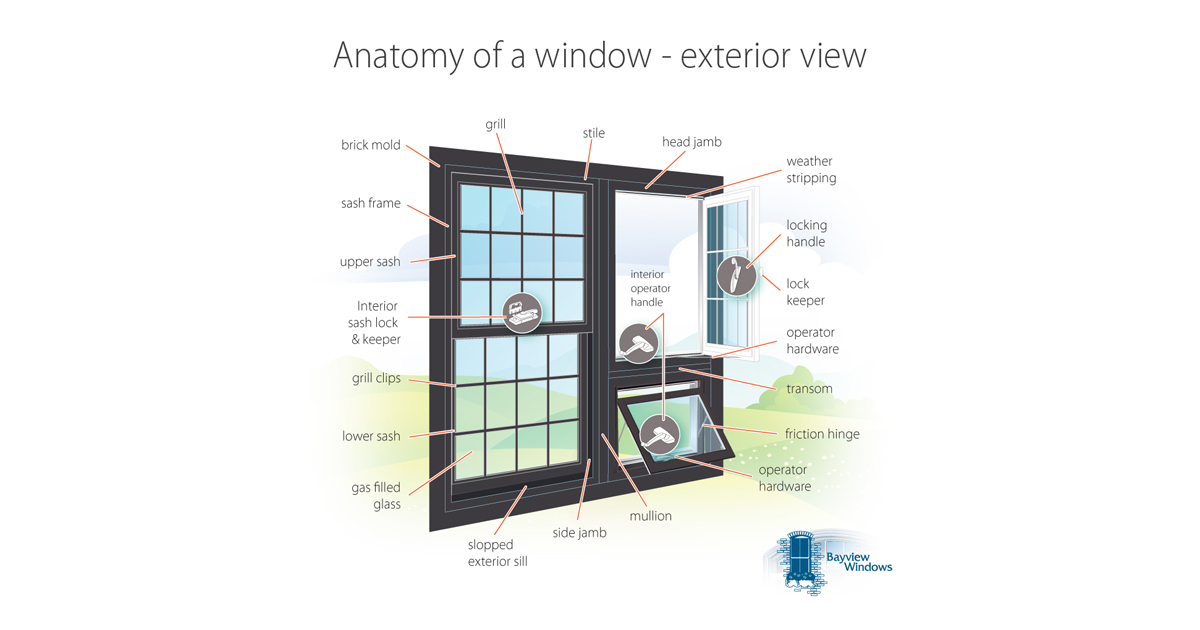 Anatomy Of A Window Exterior View
